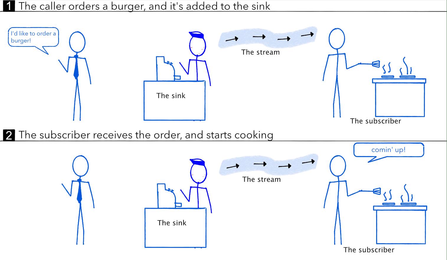 Eric Windmill: Code Cartoon: Streams in Dart